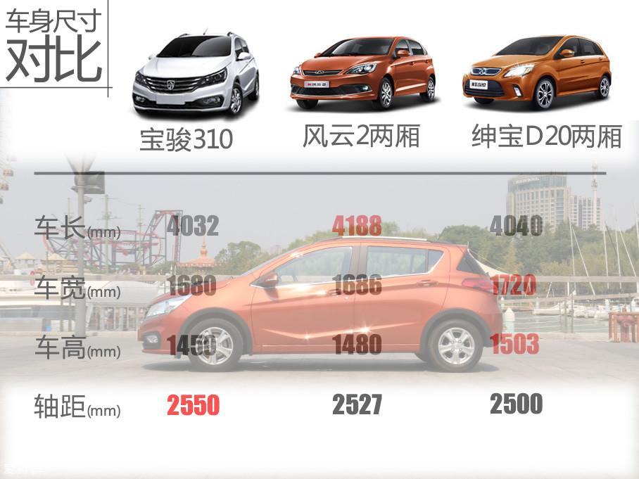 时下的小型车市场的确受到上级市场的挤压,萎缩的较为严重。但对于宝骏这一以销量著称的中国品牌,我们相信它也是足够强劲的实力挑战市场的。