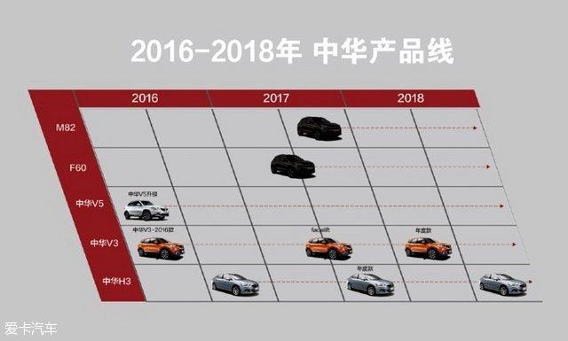 华晨中华/金杯新车规划 明年推两款SUV