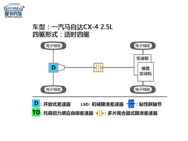 马自达CX-4