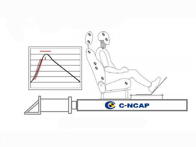 C-NCAP SUV解读